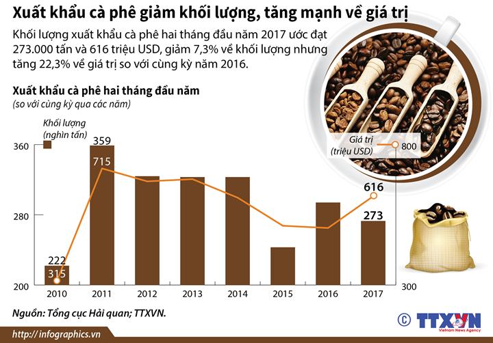 Xuất khẩu cà phê giảm khối lượng, tăng mạnh về giá trị