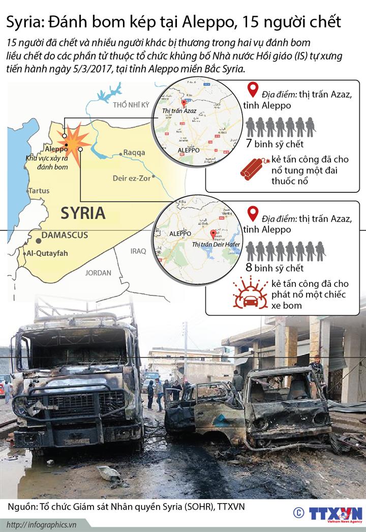 Đánh bom kép tại Aleppo, 15 người chêt
