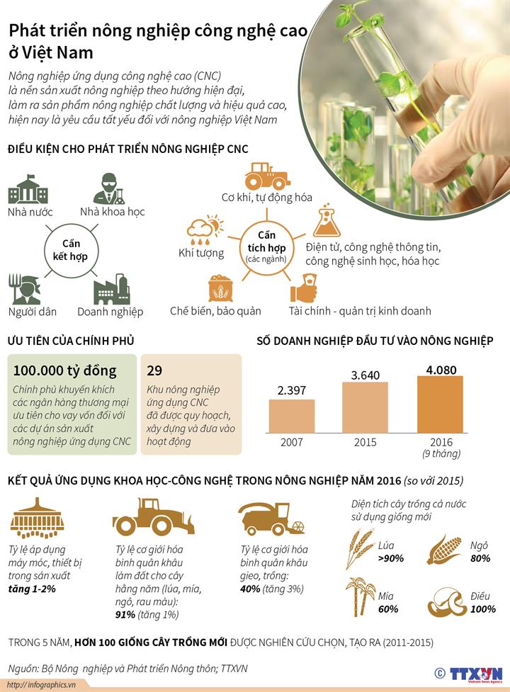Phát triển nông nghiệp công nghệ cao ở Việt Nam
