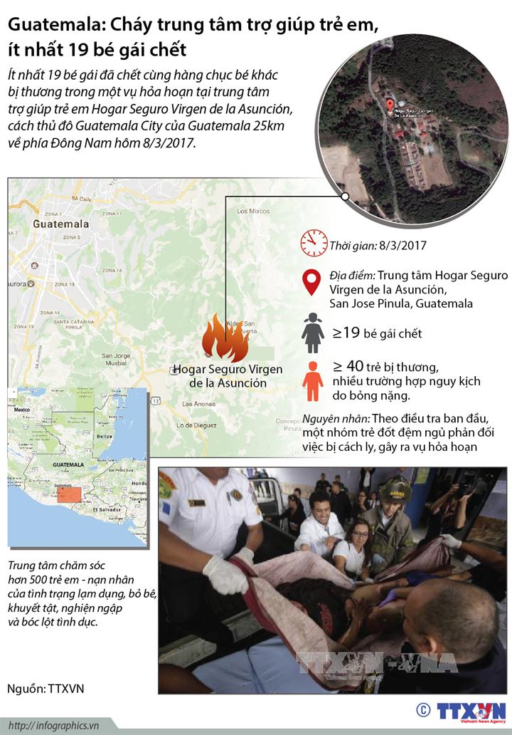 Guatemala: Cháy trung tâm trợ giúp trẻ em, ít nhất 19 bé gái chết