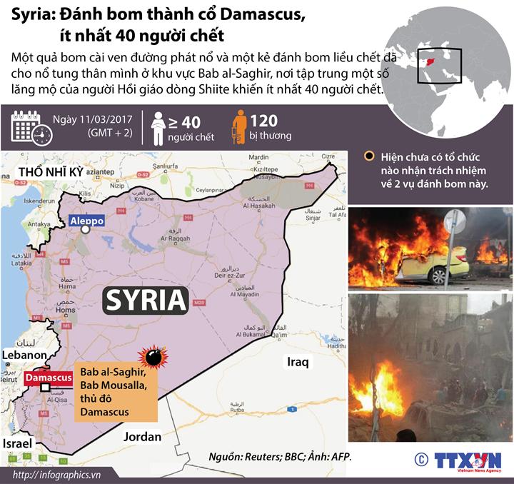 Syria: Hai vụ đánh bom đồng thời, ít nhất 40 người chết