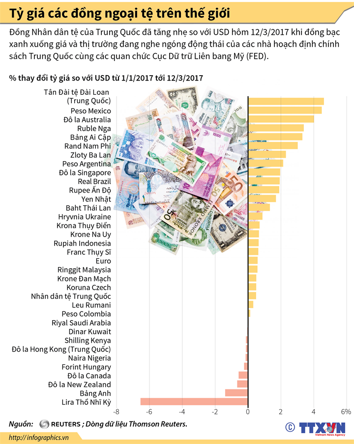 Tỷ giá các đồng ngoại tệ trên thế giới