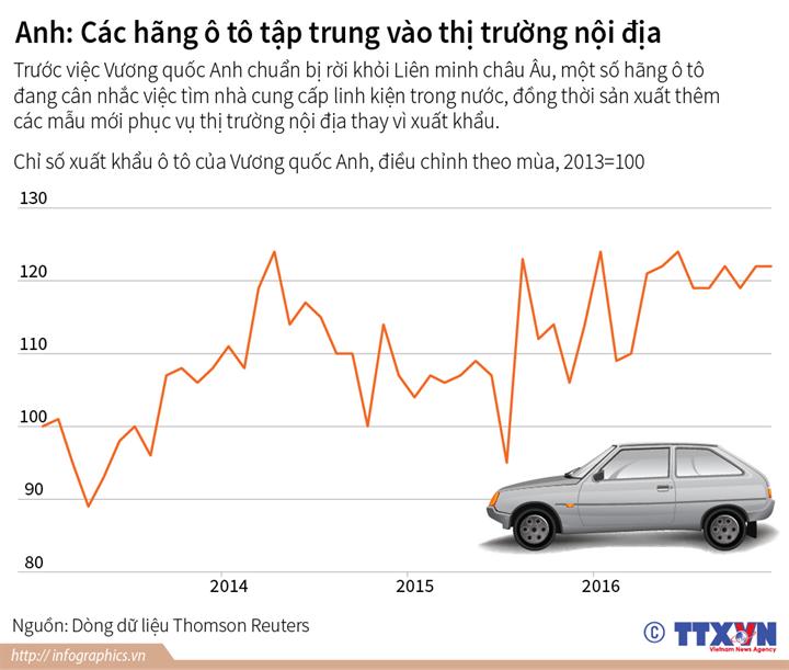 Anh: Các hãng ô tô tập trung vào thị trường nội địa