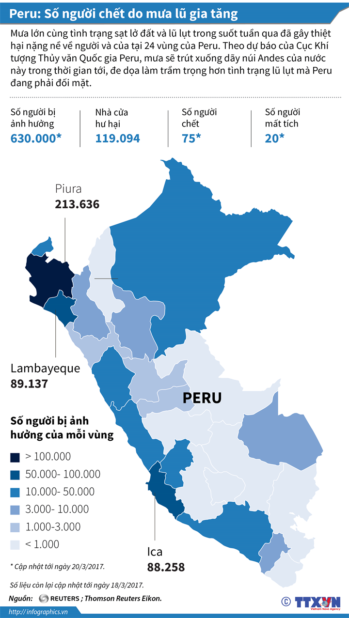 Peru: Số người chết do mưa lũ gia tăng