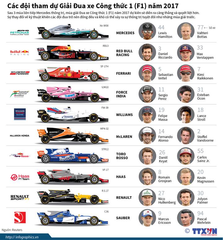 Các đội tham dự Giải Đua xe Công thức 1 (F1) năm 2017