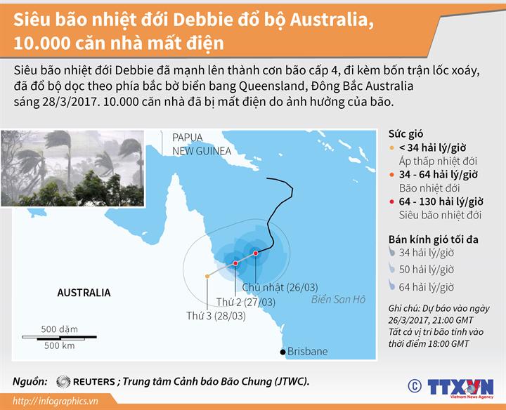 Siêu bão nhiệt đới Debbie đổ bộ Australia, 10.000 căn nhà mất điện