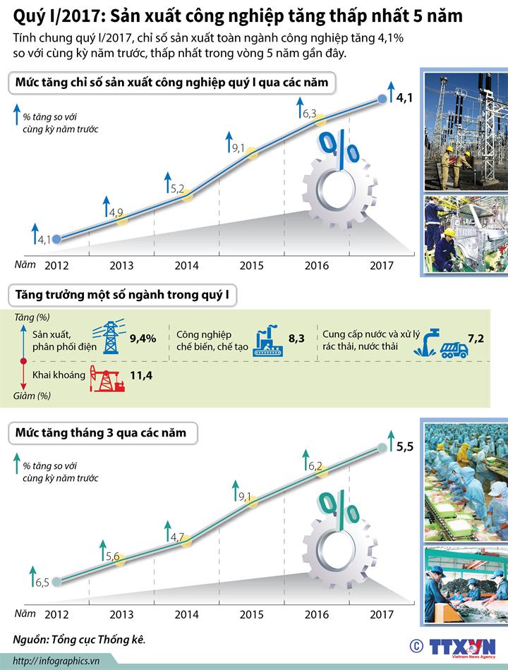 Quý I/2017: Sản xuất công nghiệp tăng thấp nhất 5 năm