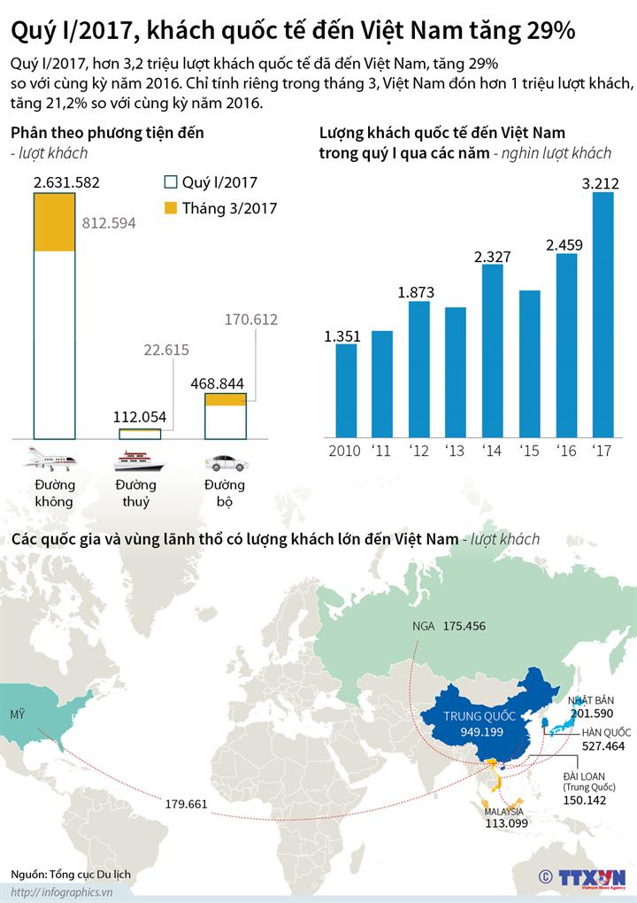 Quý I/2017, khách quốc tế đến Việt Nam tăng 29%