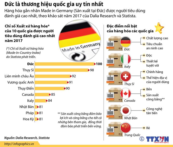 Đức là thương hiệu quốc gia uy tín nhất