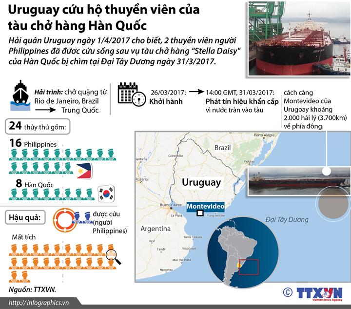 Uruguay cứu hộ thuyền viên của tàu chở hàng Hàn Quốc