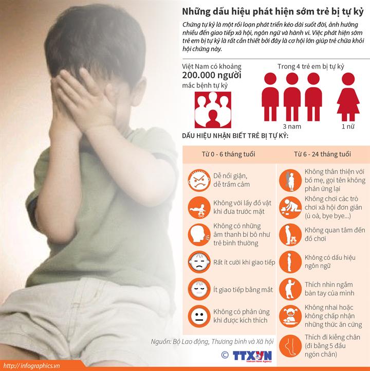 Những dấu hiệu phát hiện sớm trẻ bị tự kỷ