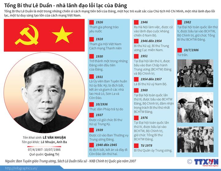 Tổng Bí thư Lê Duẩn - nhà lãnh đạo lỗi lạc của Đảng