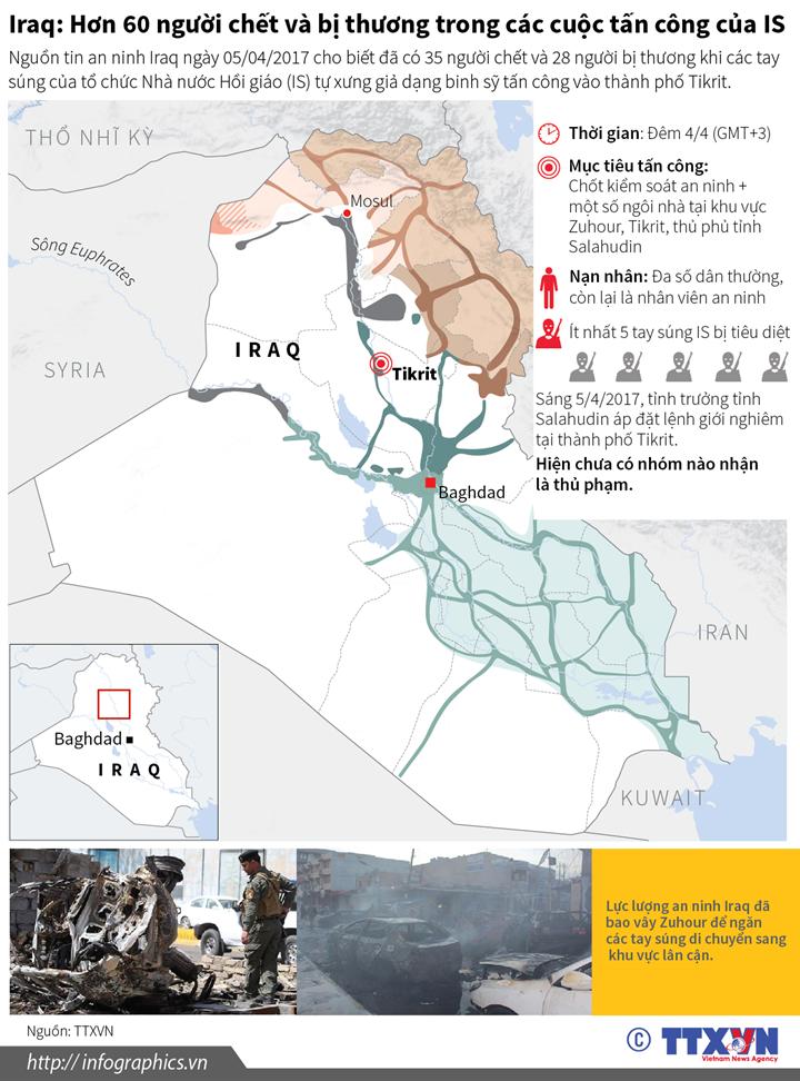 Iraq: Hơn 60 người chết và bị thương trong các cuộc tấn công của IS
