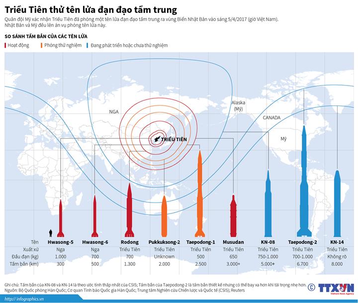 Triều Tiên thử tên lửa đạn đạo tầm trung