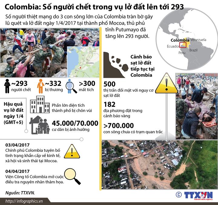 Colombia: Số người chết trong vụ lở đất lên tới 293