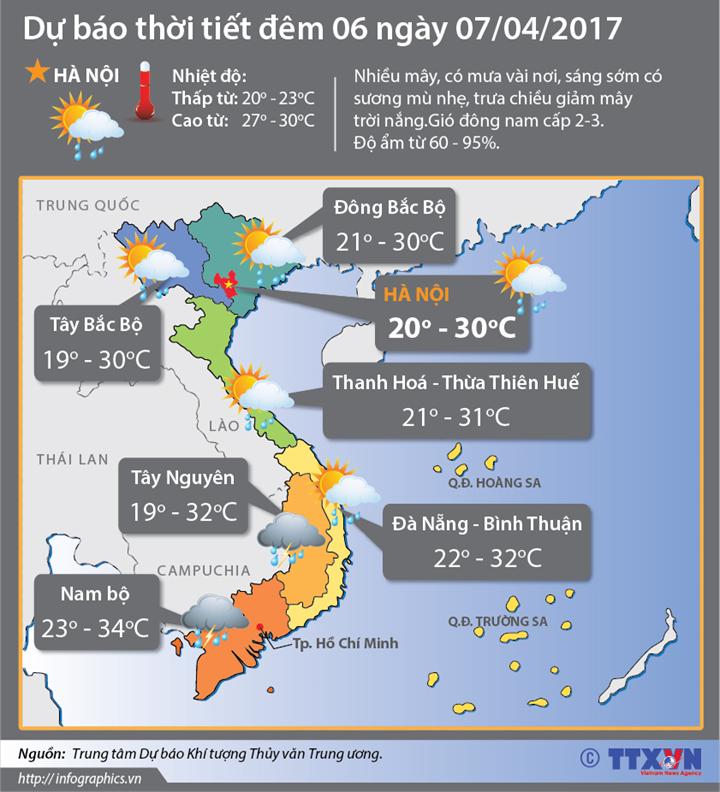 Dự báo thời tiết đêm 6 ngày 7/4:  Bắc Bộ có nắng nóng trên 36 độ C