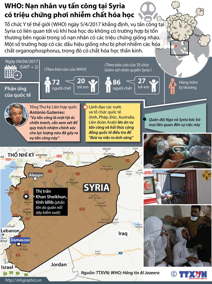 WHO: Nạn nhân vụ tấn công tại Syria có triệu chứng phơi nhiễm chất hóa học