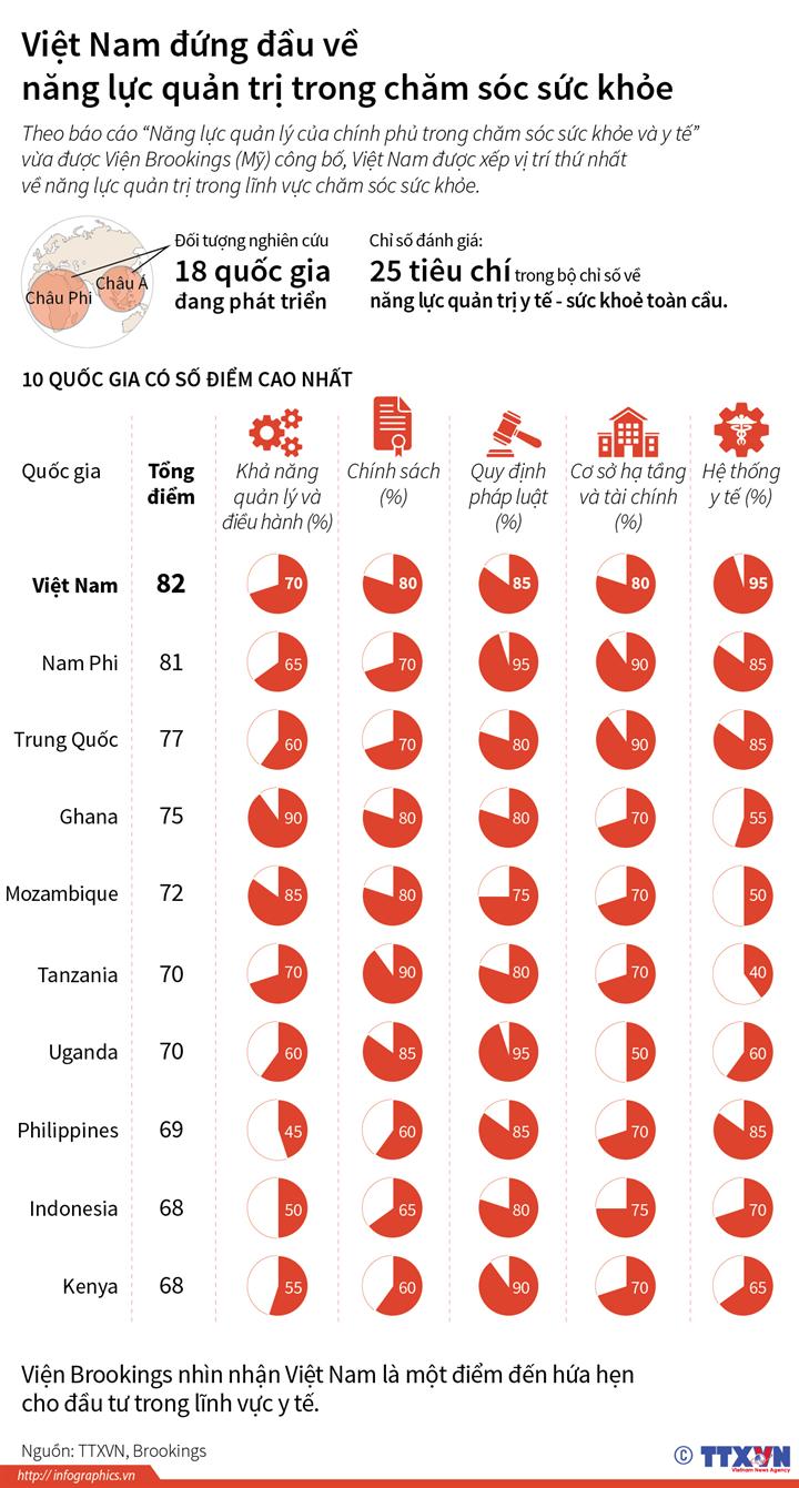 Việt Nam đứng đầu về năng lực quản trị trong chăm sóc sức khỏe