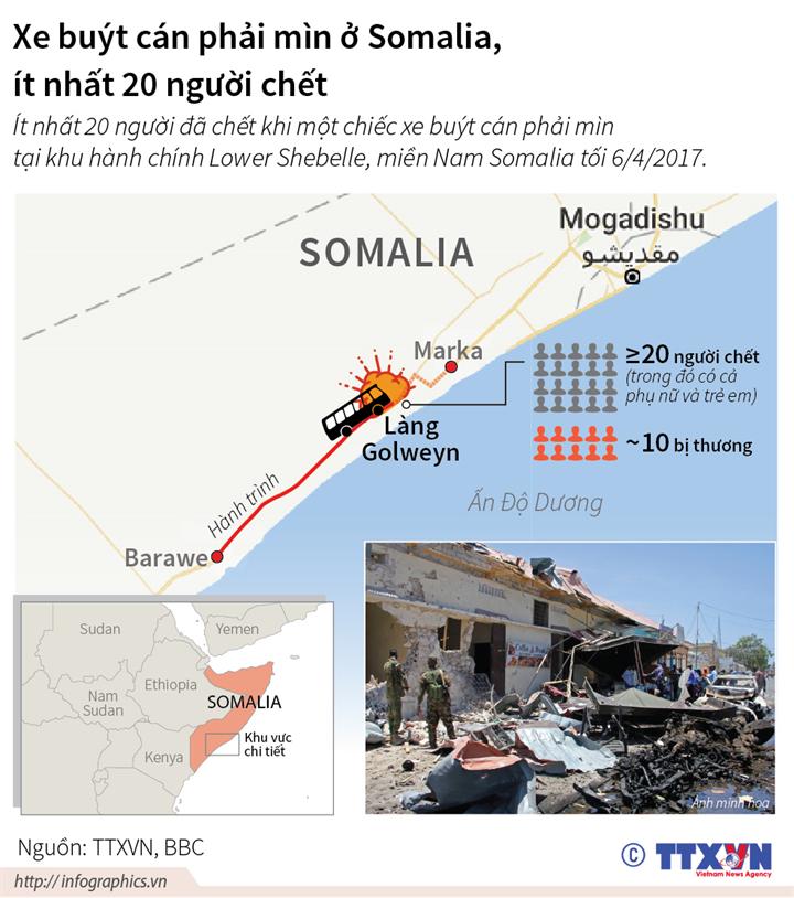 Xe buýt cán phải mìn ở Somalia, ít nhất 20 người chết