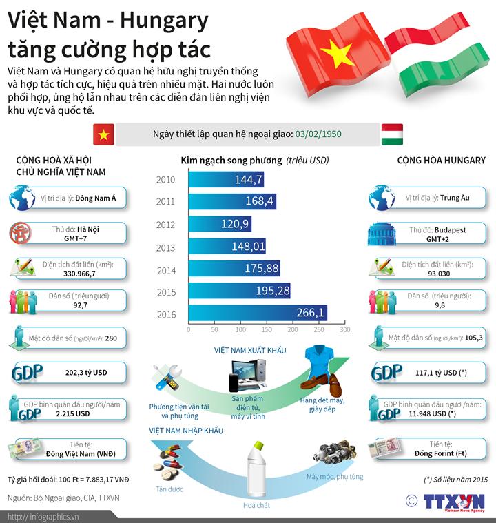 Việt Nam - Hungary tăng cường hợp tác