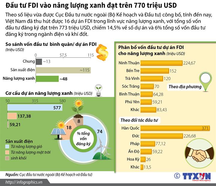 Đầu tư FDI vào năng lượng xanh đạt trên 770 triệu USD