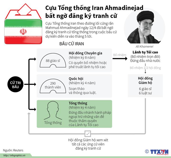 Cựu Tổng thống Iran Ahmadinejad bất ngờ đăng ký tranh cử