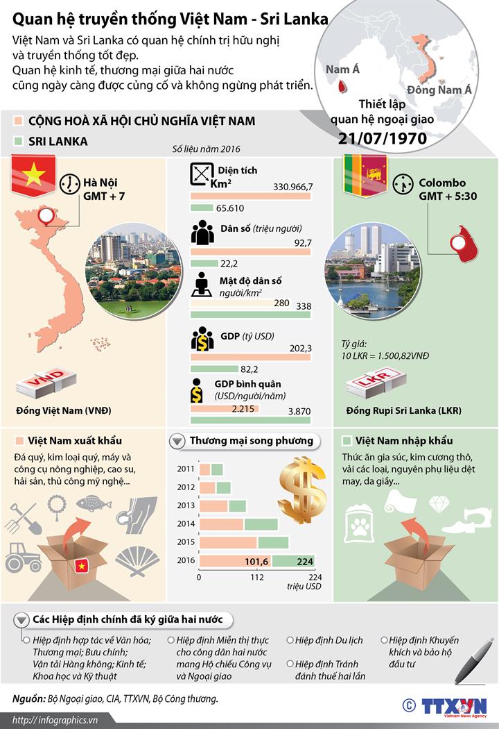 Quan hệ truyền thống Việt Nam - Sri Lanka