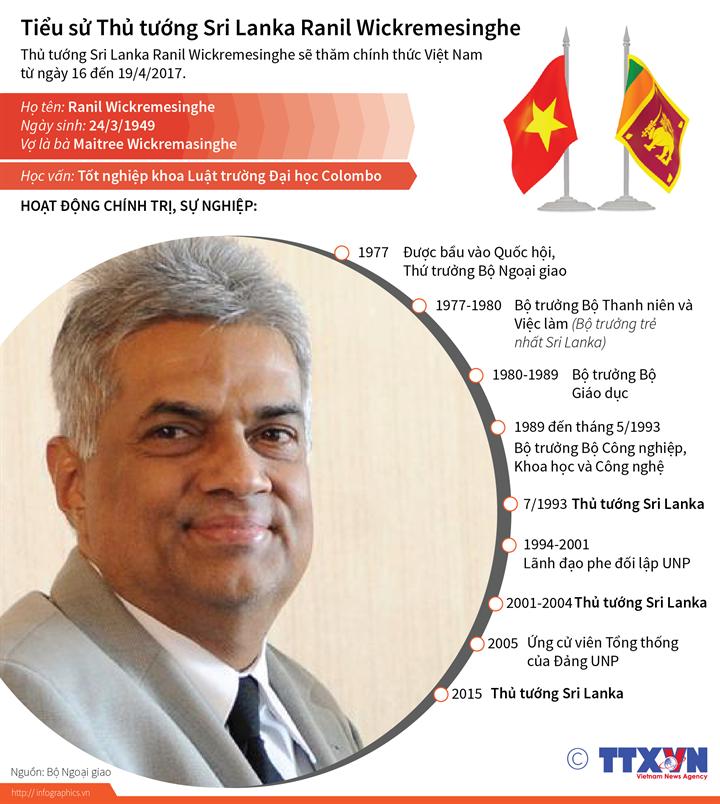 Tiểu sử Thủ tướng Sri Lanka Ranil Wickremesinghe