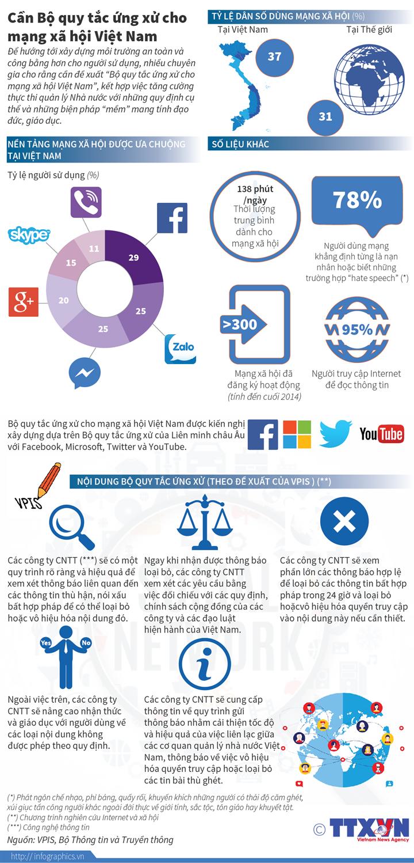 Cần Bộ quy tắc ứng xử cho mạng xã hội Việt Nam
