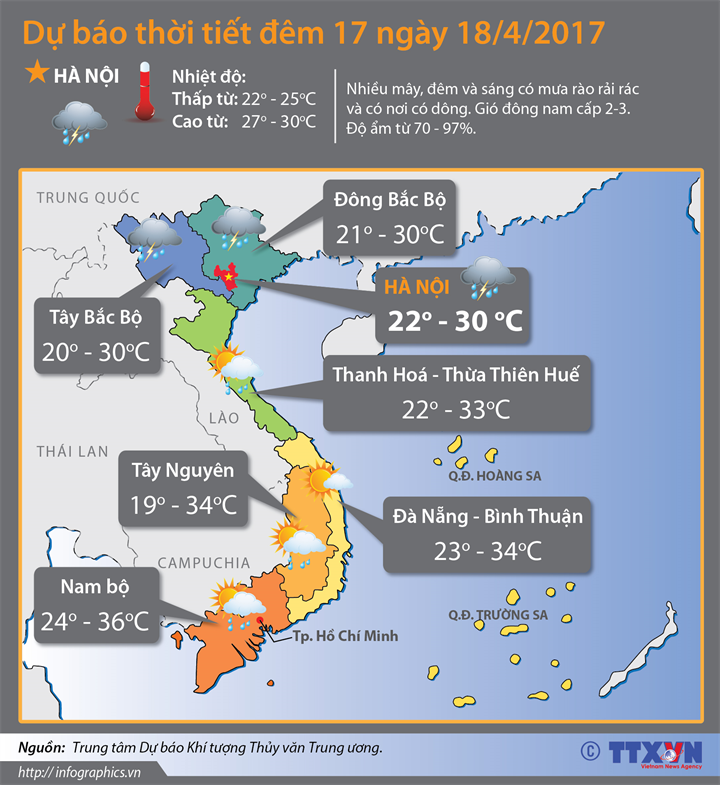 Dự báo thời tiết đêm 17 ngày 18/04/2017: Miền Bắc tăng nhiệt