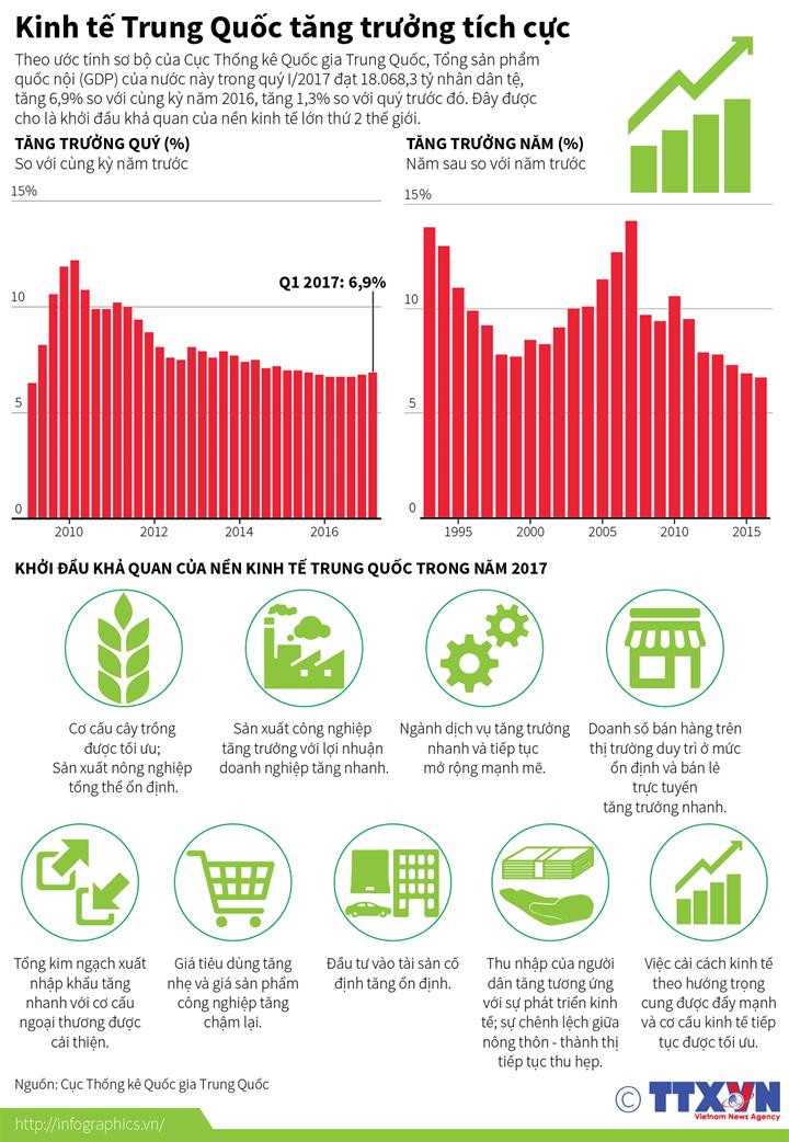 Kinh tế Trung Quốc tăng trưởng tích cực