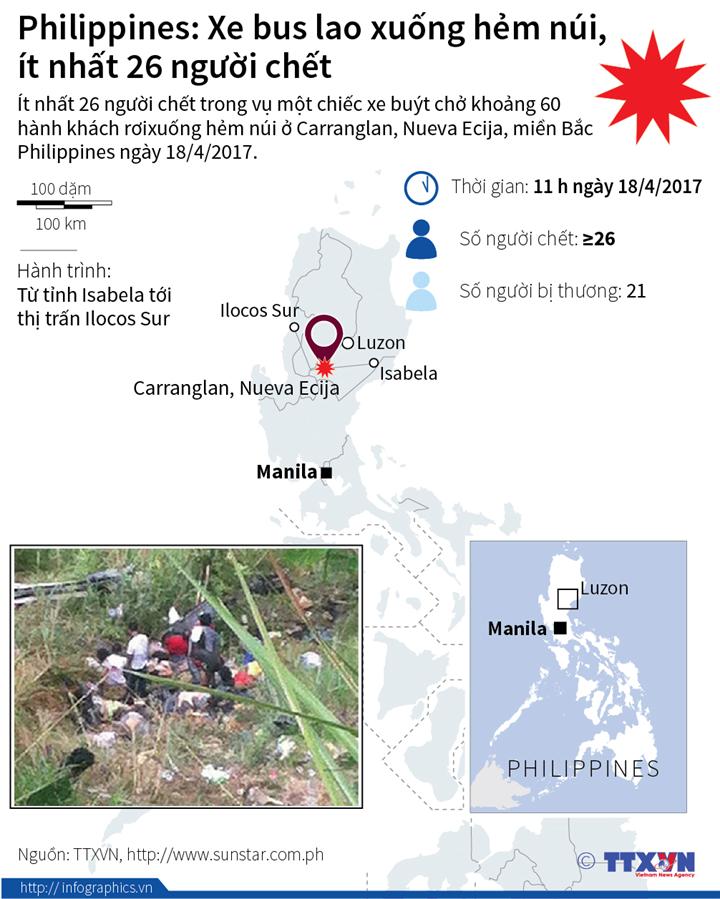 Philippines: Xe bus lao xuống hẻm núi, ít nhất 26 người chết