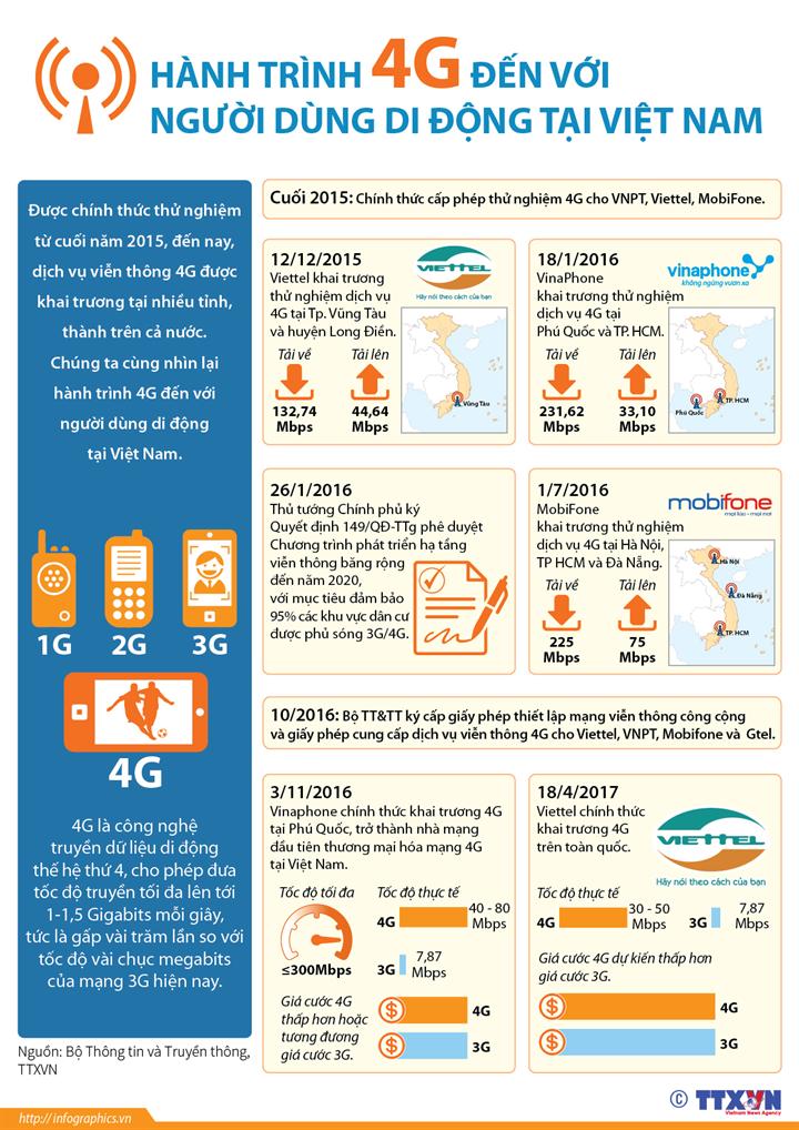 Hành trình 4G đến với người dùng di động tại Việt Nam