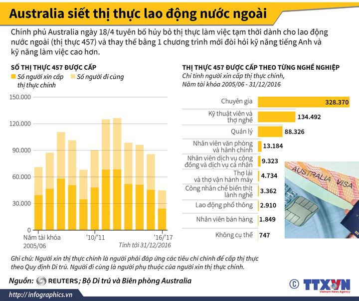 Australia siết thị thực lao động nước ngoài