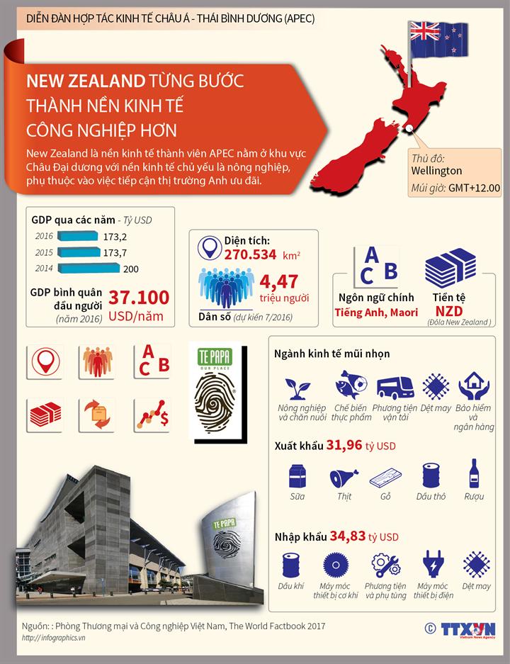 New Zealand từng bước thành nền kinh tế công nghiệp hơn