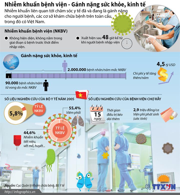 Nhiễm khuẩn bệnh viện - Gánh nặng sức khỏe, kinh tế