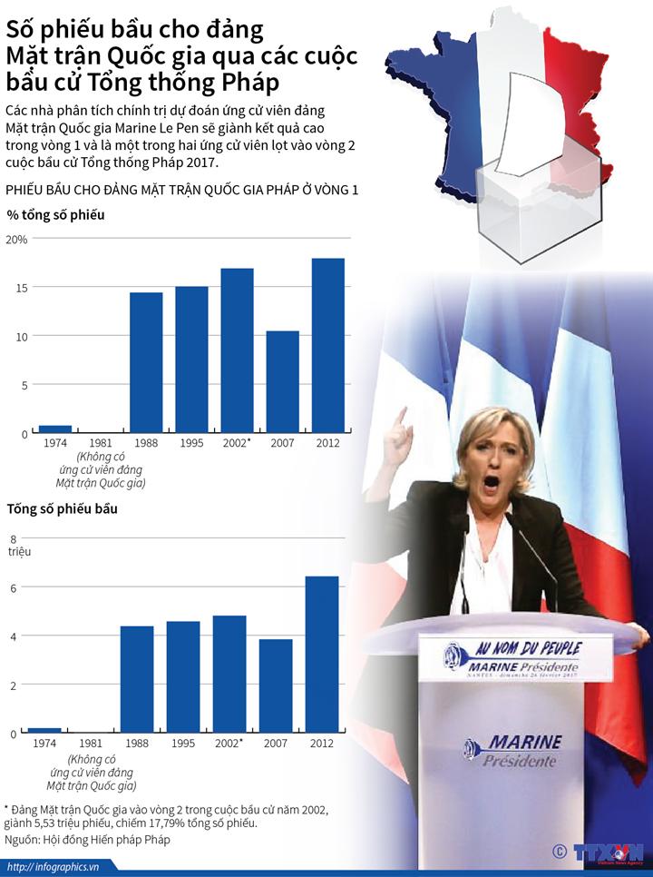 Số phiếu bầu cho đảng Mặt trận Quốc gia qua các cuộc bầu cử Tổng thống Pháp