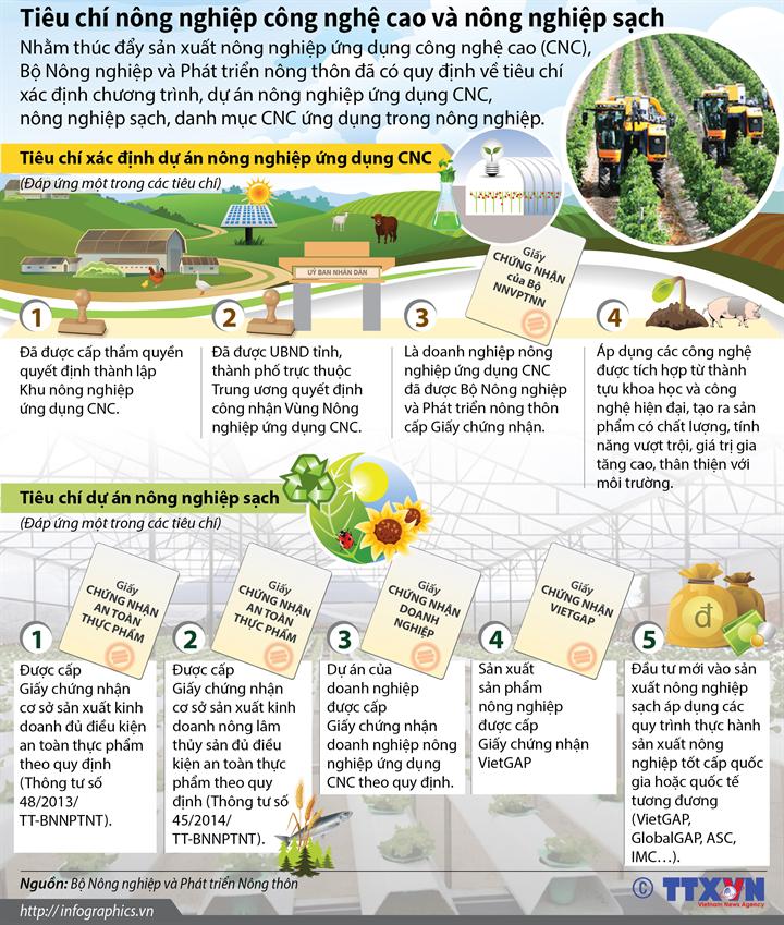 Tiêu chí nông nghiệp công nghệ cao và nông nghiệp sạch
