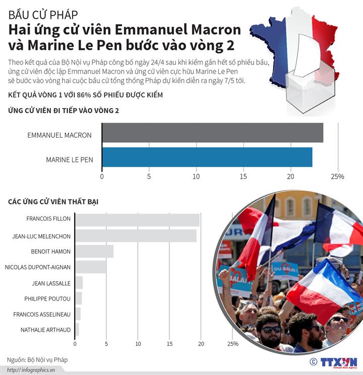 Bầu cử Pháp: Hai ứng cử viên Emmanuel Macron và Marine Le Pen bước vào vòng 2