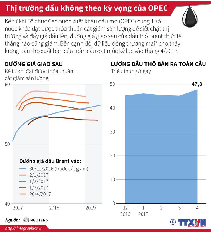 Thị trường dầu không theo kỳ vọng của OPEC