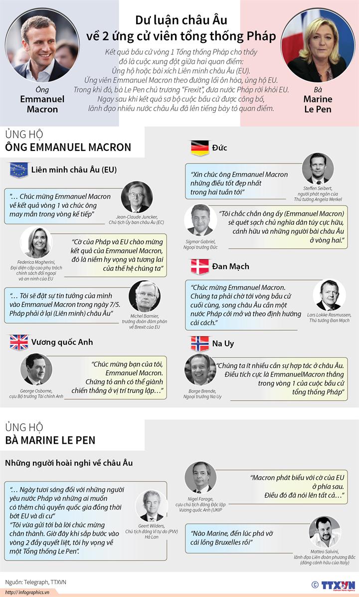 Dư luận châu Âu về 2 ứng cử viên tổng thống Pháp