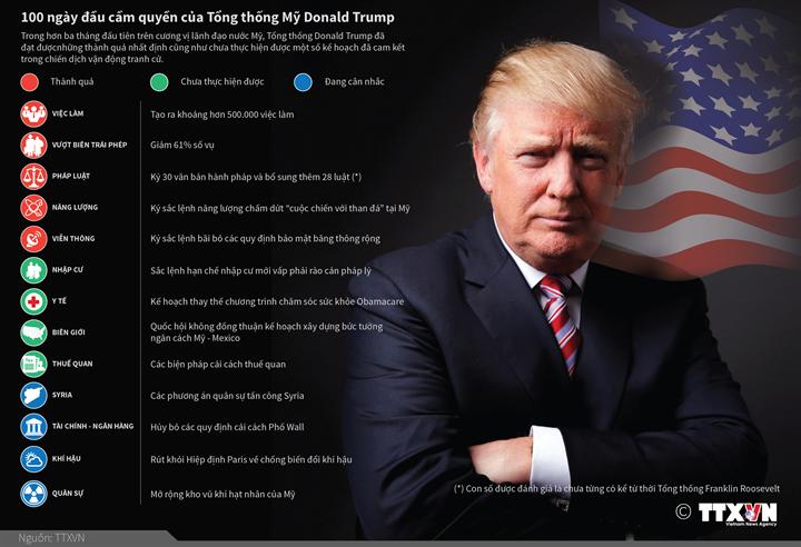 100 ngày đầu cầm quyền của Tổng thống Mỹ Donald Trump