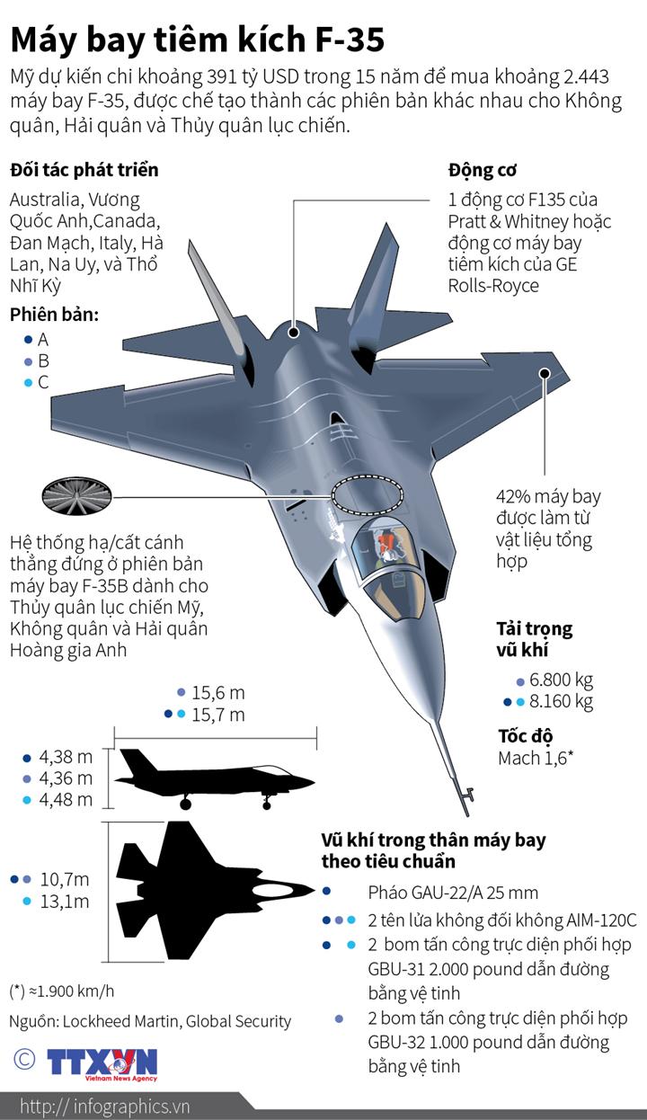 Máy bay tiêm kích F-35
