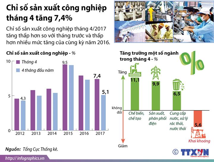 Chỉ số sản xuất công nghiệp tháng 4 tăng 7,4%