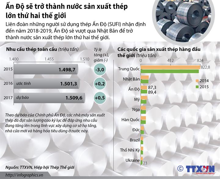 Ấn Độ sẽ trở thành nước sản xuất thép lớn thứ hai thế giới