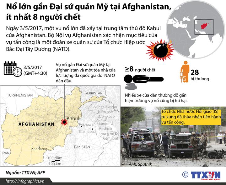 Nổ lớn gần Đại sứ quán Mỹ tại Afghanistan, ít nhất 8 người chết