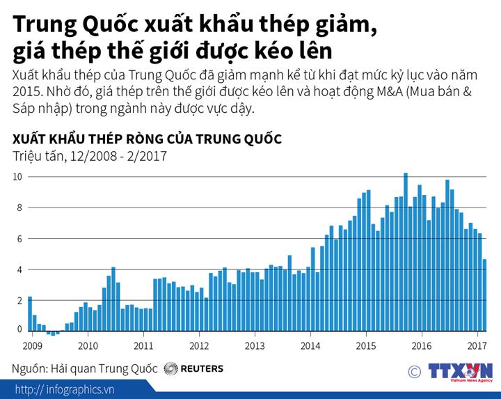 Trung Quốc xuất khẩu thép giảm, giá thép thế giới được kéo lên