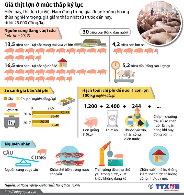 Giá thịt lợn ở mức thấp kỷ lục
