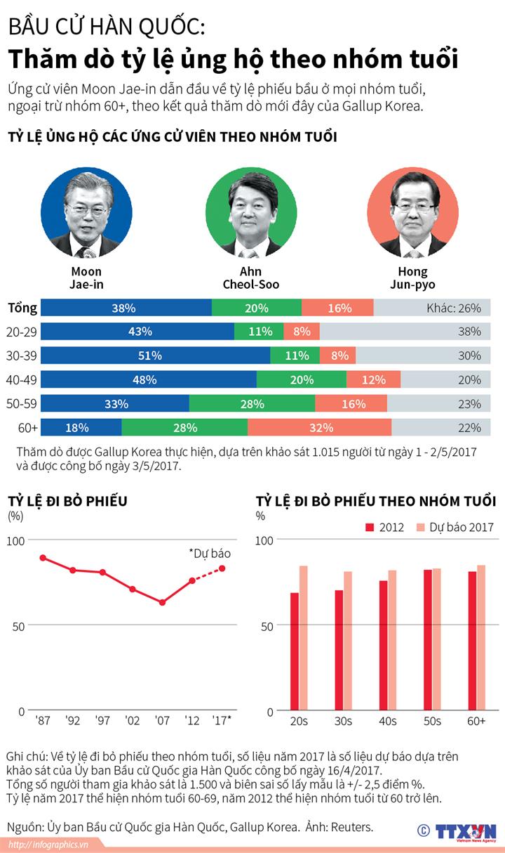 Bầu cử Hàn Quốc: Thăm dò tỷ lệ ủng hộ theo nhóm tuổi