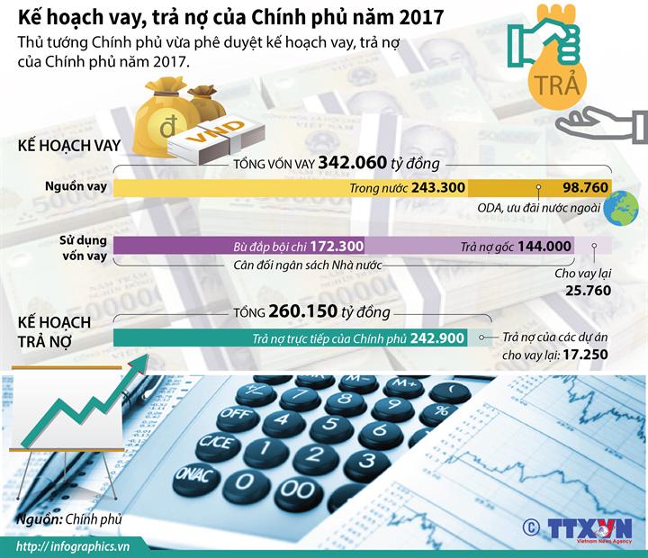 Kế hoạch vay, trả nợ của Chính phủ năm 2017